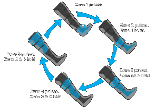 Normatec recovery boots how they work